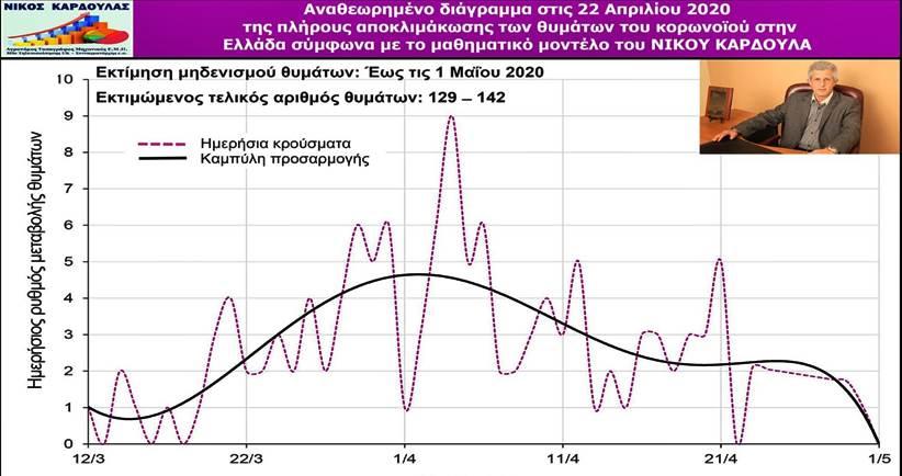 Στις 1 Μαΐου μηδενίζονται τα θύματα του κορωνοϊού σύμφωνα με το επί 28 ημέρες επαληθευμένο μοντέλο του Νίκου Καρδούλα