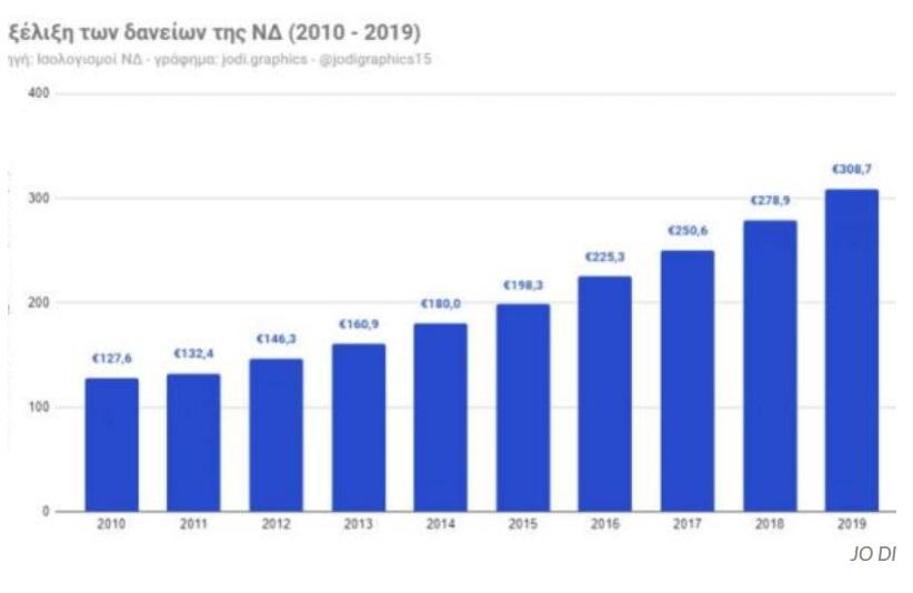 Αυξήθηκαν τα χρέη της Ν.Δ. στις Τράπεζες πάνω από 308 εκατ. ευρώ