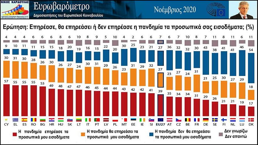 Νίκος Καρδούλας: Τα προσωπικά εισοδήματα του 55% των Ελλήνων έχουν επηρεασθεί από την πανδημία