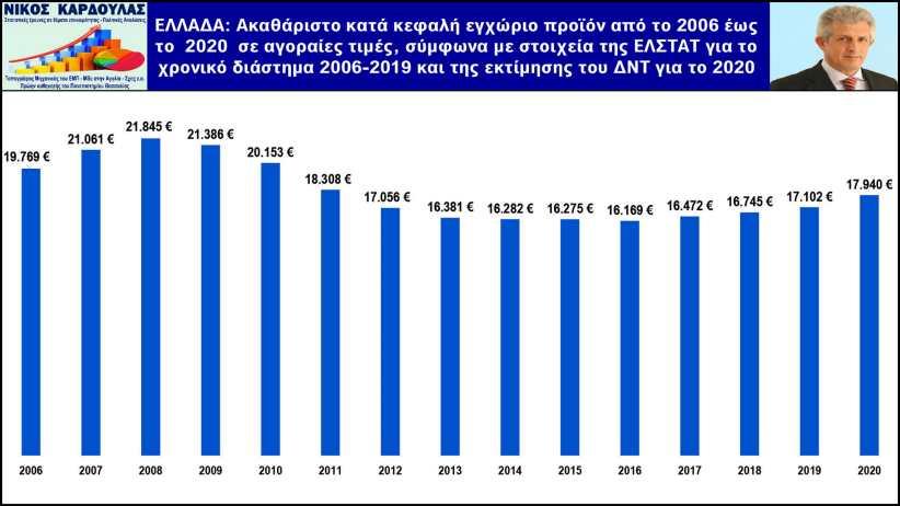 Καρδούλας: Το 21ο χαμηλότερο ΑΕΠη Ελλάδατο 2020 στην ΕΕ - Αύξηση 7,1% επί ΝΔ και 2,8% επί ΣΥΡΙΖΑ