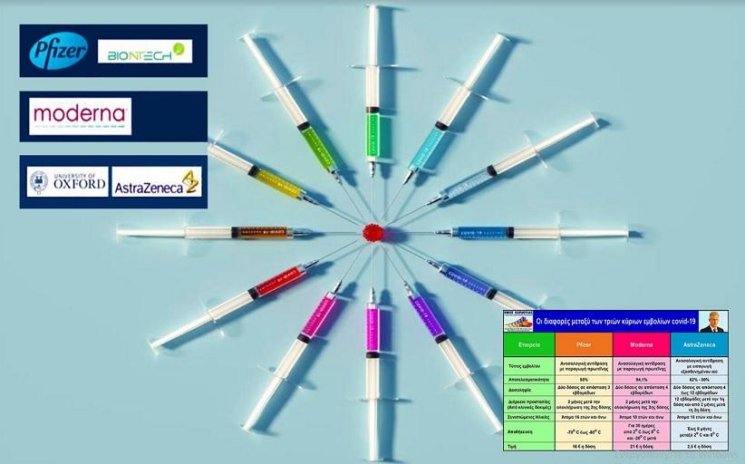 Νίκος Καρδούλας: Ποιες είναι οι διαφορές μεταξύ των τριών κύριων εμβολίων covid-19;
