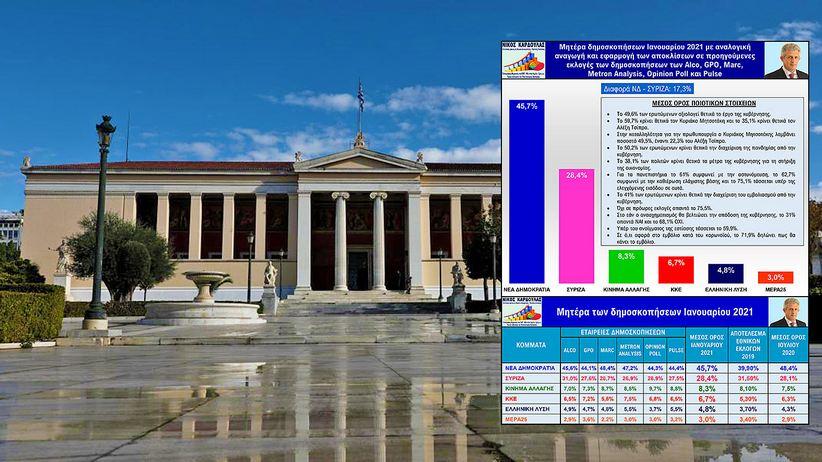 Νίκος Καρδούλας: Ανάλυση 6 δημοσκοπήσεων Ιανουαρίου - Το 61% υπέρ της αστυνόμευσης στα πανεπιστήμια