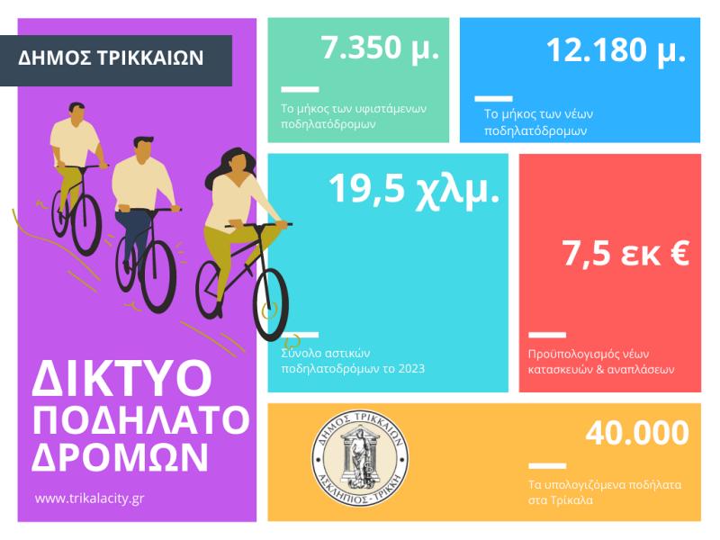 Τρίκαλα: 20 χλμ. ποδηλατόδρομων ως τα τέλη του 2023